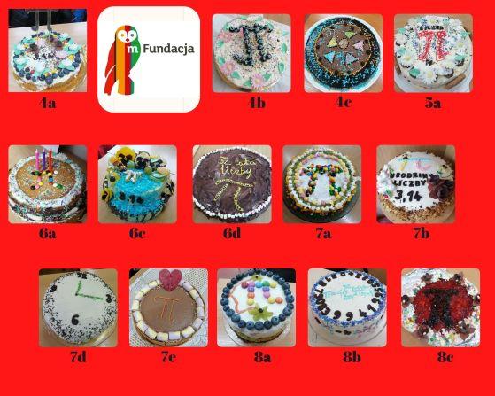 Rozstrzygnięcie konkursu na urodzinowe ciasto liczby Pi